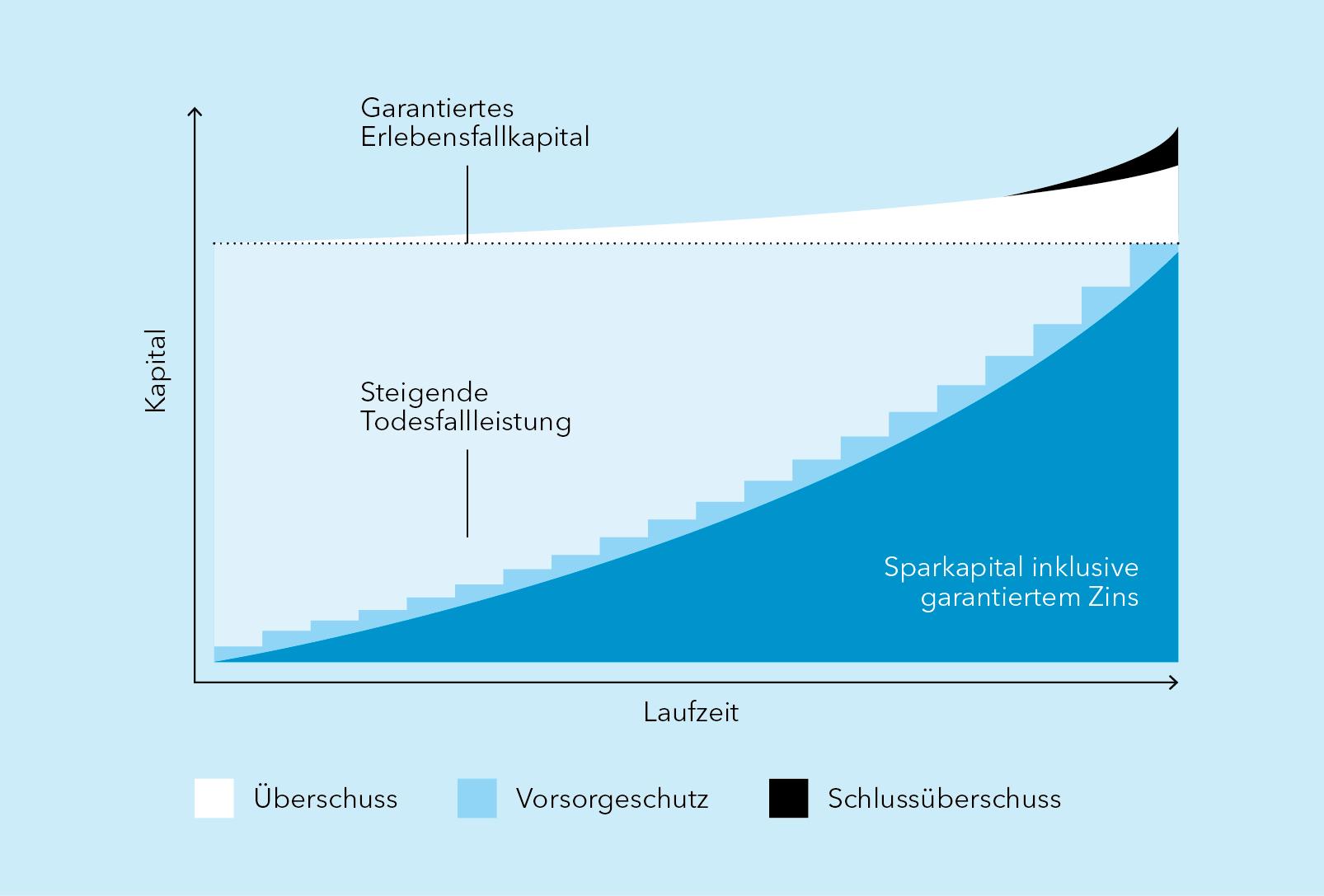 VA_Grafik_Vermoegensaufbau_d