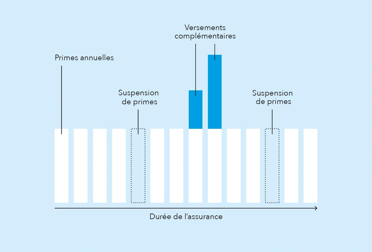 VA_Grafik_FlexiblePraemienzahlung_f